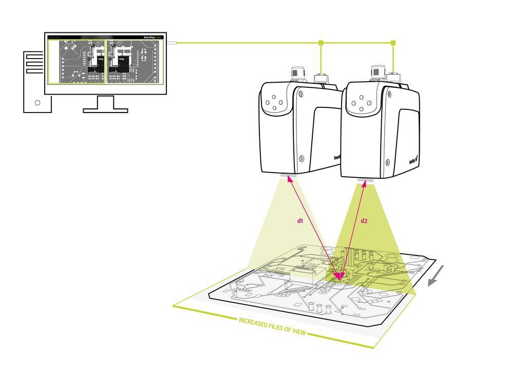 Bild 1 Mehrere Sensoren messen in unterschiedlichen Koordinatensystemen