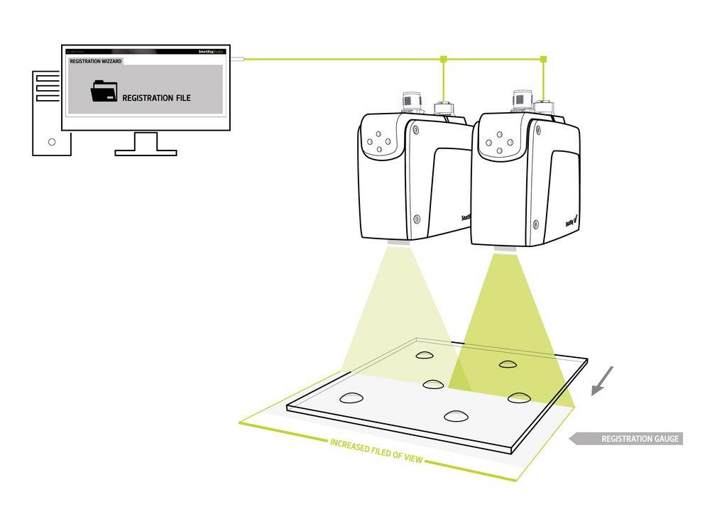 """Bild 2 Die Sensoren registrieren sich über """"Multi-Sensor Registration"""""""